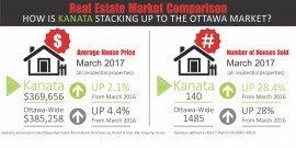 Kanata April card with March Stats 2017