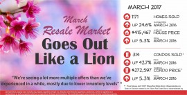 Ottawa Generic April card with March Stats 2017