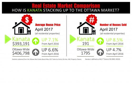 Kanata May card with April Stats 2017