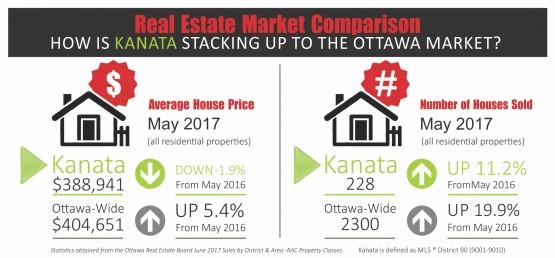 Kanata June card with May Stats 2017