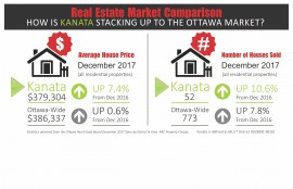 Kanata January card with December Stats 2017