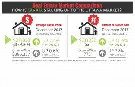 Kanata January card with December Stats 2017